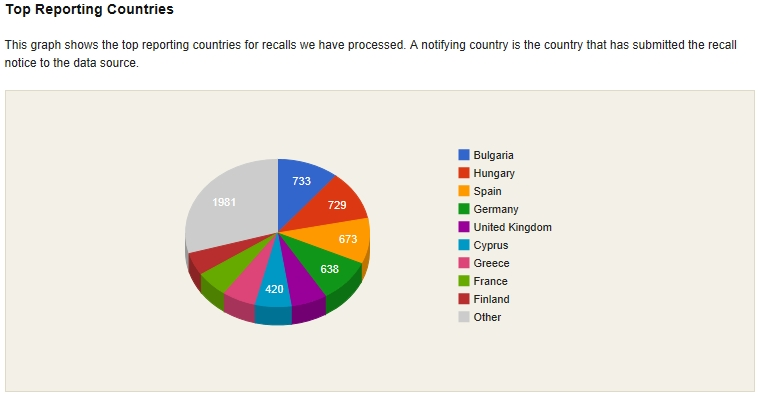 rapex-top-reporting-countries