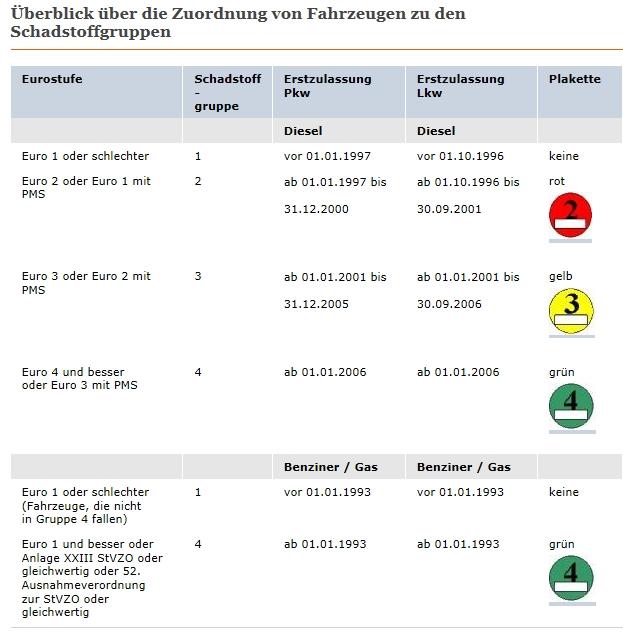 schadstoffgruppen-tabel