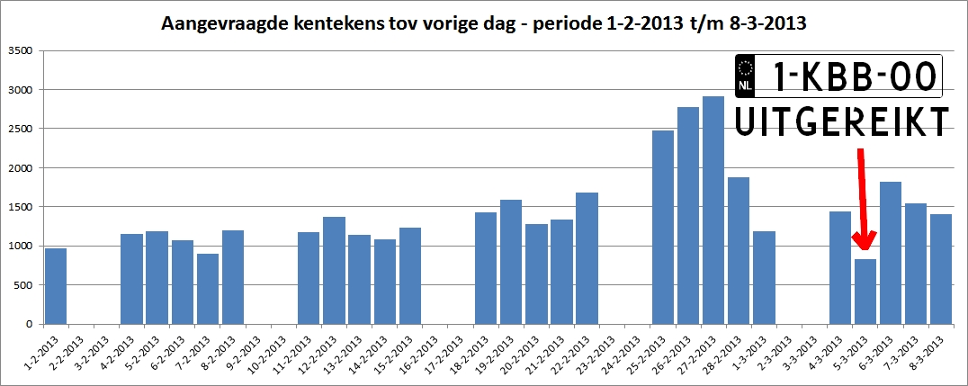 Aangevraagde kentekens periode 1-2-13 t/m 8-3-13 (klik op grafiek voor vergroting)