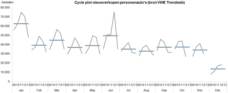 cycle-plot-nieuwverkopen-persautos-200801-201309