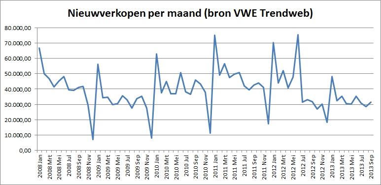 lijn-nieuwverkopen-persautos-200801-201309