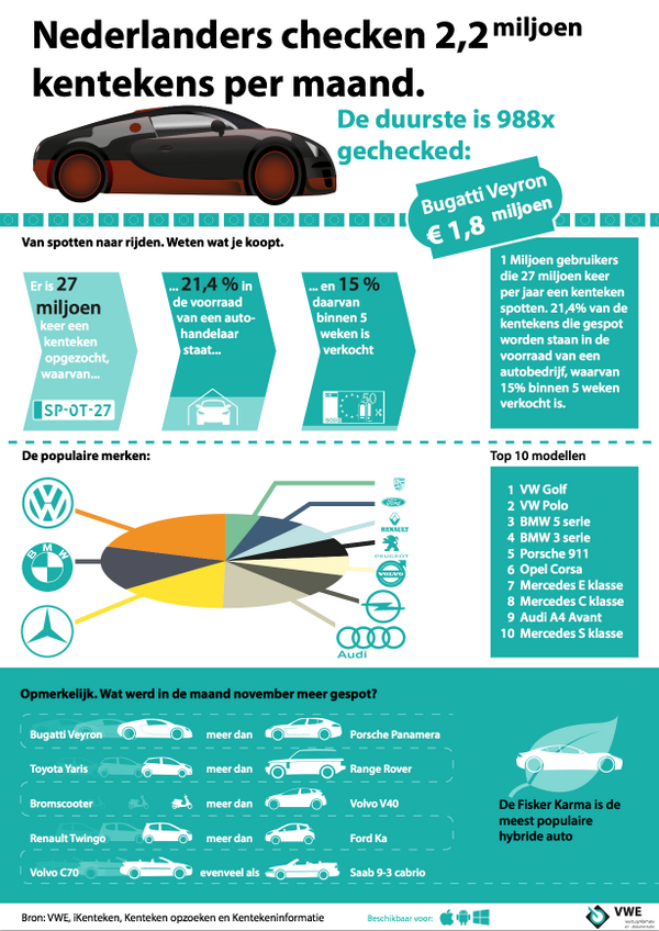 iKenteken infographic - december 2013