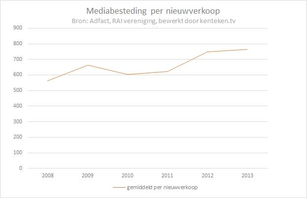 mediabesteding-per-nieuwverkoop2013