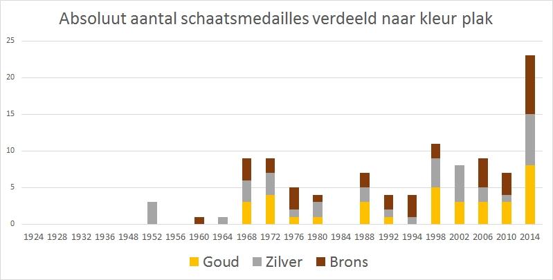 absoluut-schaatsmedailles-Nederland