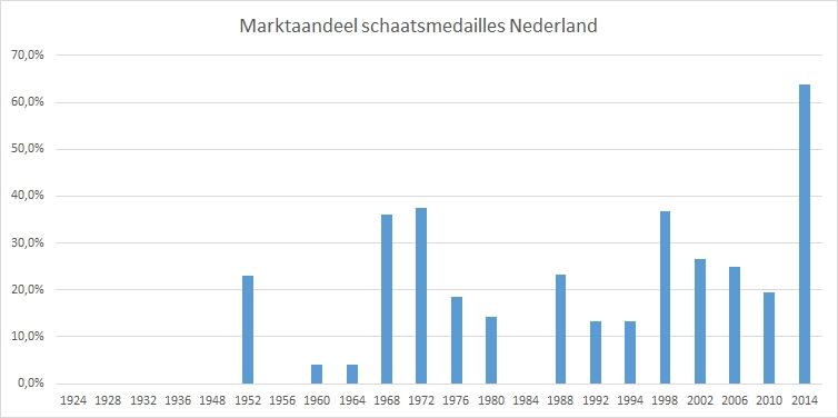 marktaandeel-schaatsmedailles-Nederland