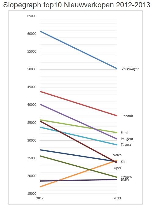 slopegraph-nieuwverkopen-persautos-top10-2012-2013