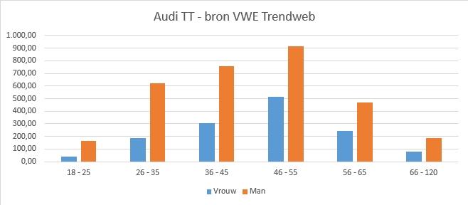 Verdeling Audi TT naar geslecht en leeftijdcategorie