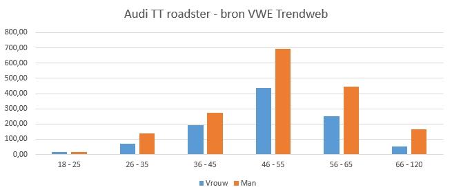 Verdeling Audi TT roadster naar geslecht en leeftijdcategorie