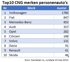 CNG-top10-merken-persautos