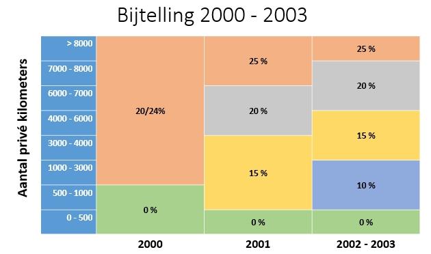 bijtelling2000-2003