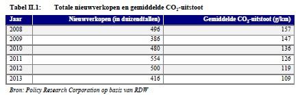 Ontwikkeling gemiddelde CO2-uitstoot in periode 2008 - 2013. Bron: Policy Research Corporation
