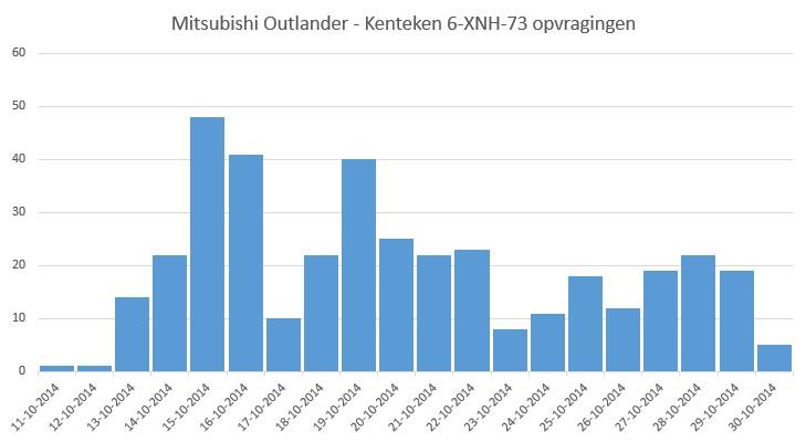 mitsubishi-outlander-6XNH73-opvragingen