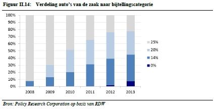 verdeling-bijtellingscategorie 2008-2013