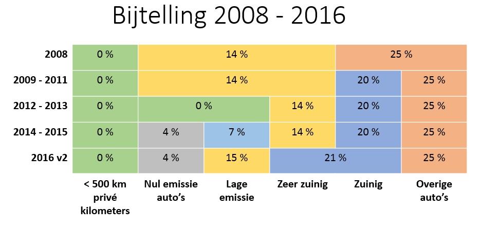 bijtelling2008-2016v3