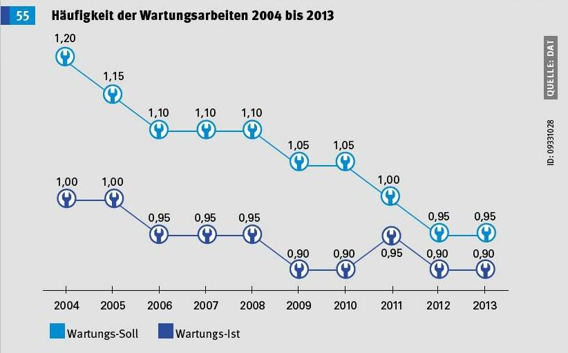 Gemiddeld aantal uitgevoerde onderhoudsbeurten tov voorgeschreven beurten per jaar