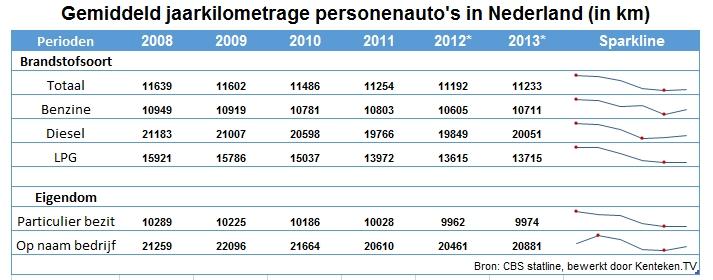 jaarkilometrage-persautos-2008-2013