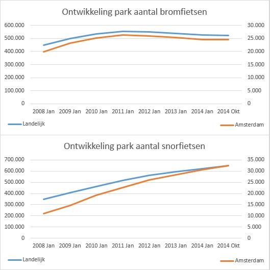 parkontwikkeling-bsf