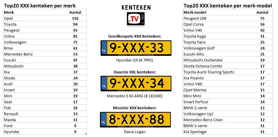xxx-kentekens-sidecode8-infographic