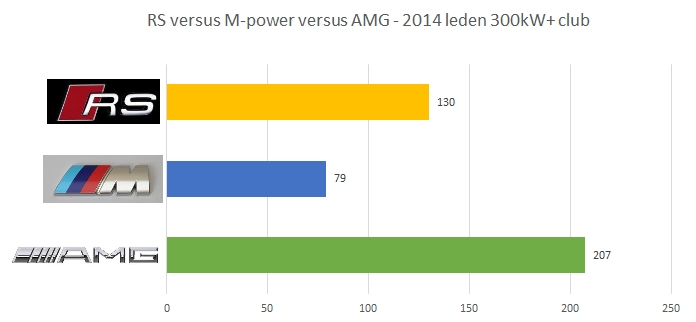 300kwplusclub-jaaroverzicht-verdeling-amg-rs-mpower-v2