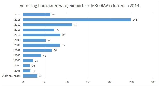 300kwplusclub-jaaroverzicht-verdeling-bouwjaren-import