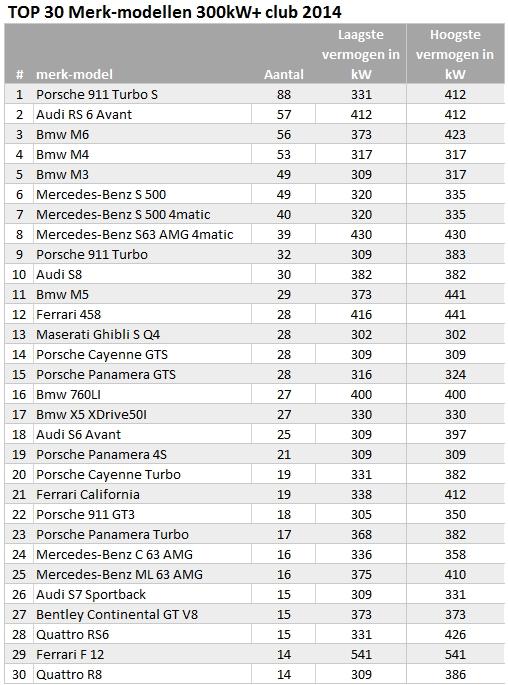 300kwplusclub-jaaroverzicht-verdeling-merkmodellen