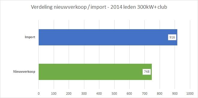 300kwplusclub-jaaroverzicht-verdeling-nieuwverkoop-import-v2