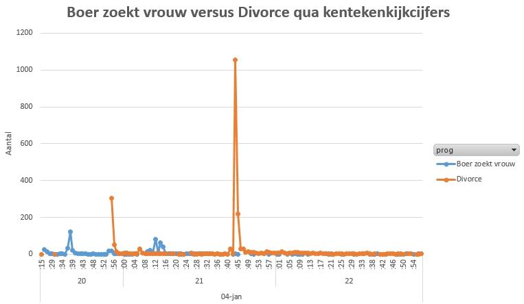 divorce-vs-boerzoektvrouw-grafiek
