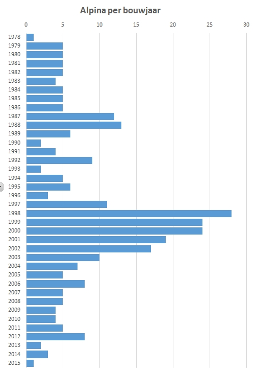 Alpina-per-bouwjaar
