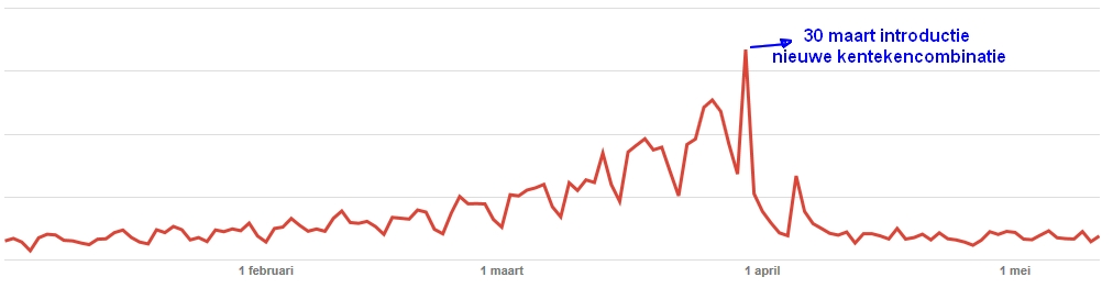pageviews-kentekenvoorspeller-2015jan-2015mei