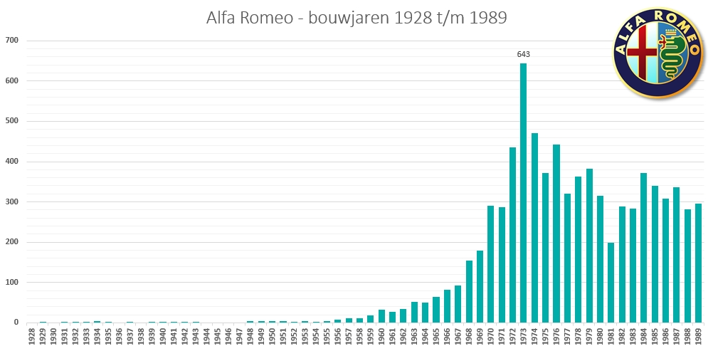 AlfaRomeoNL_1928-1989