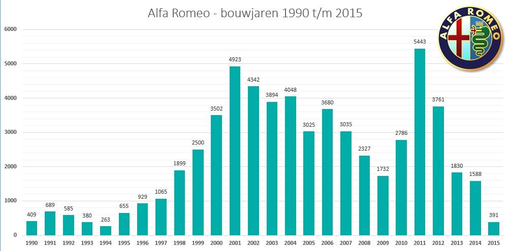 AlfaRomeoNL_1990-2015