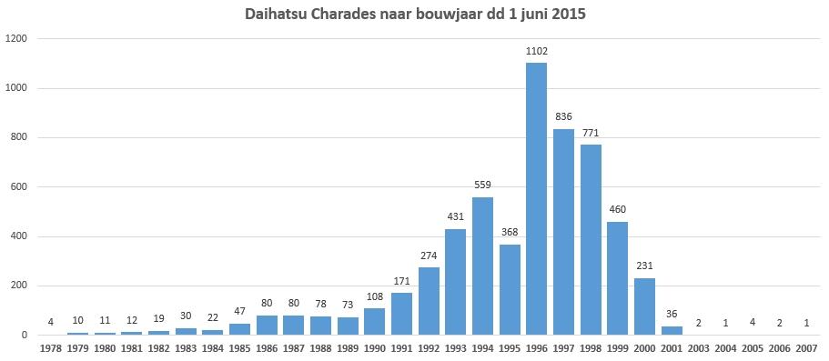 daihatsu-charade-nederland