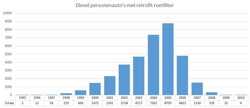diesel-persauto-retrofit-roetfilter