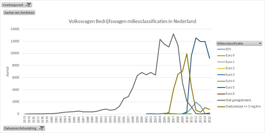 vw-diesel-bedrijfswagens-milieuclassificaties