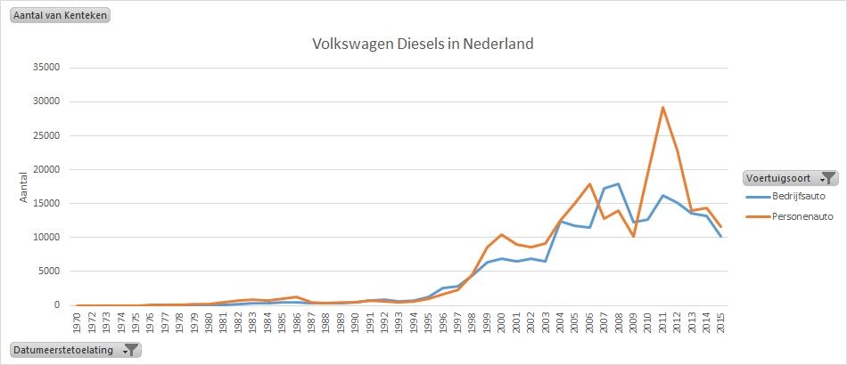 vw-diesel-nederland-per-voertuigsoort