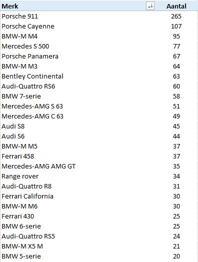 2015_300kw_plus_club-top25-modellen