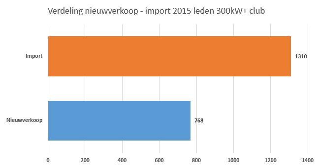 2015_300kw_plus_club-verdeling_nieuwverkoop_import