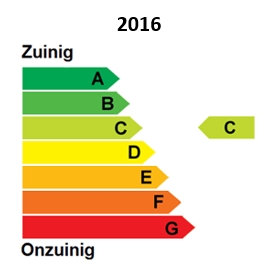 2016_energielabel_C