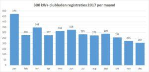 Registratie per maand 2017
