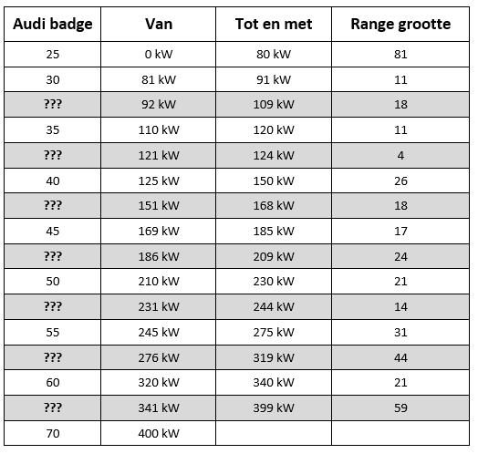 Overzicht Audi motorbadges