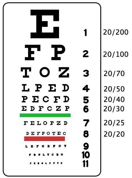 Snellen oogkaart